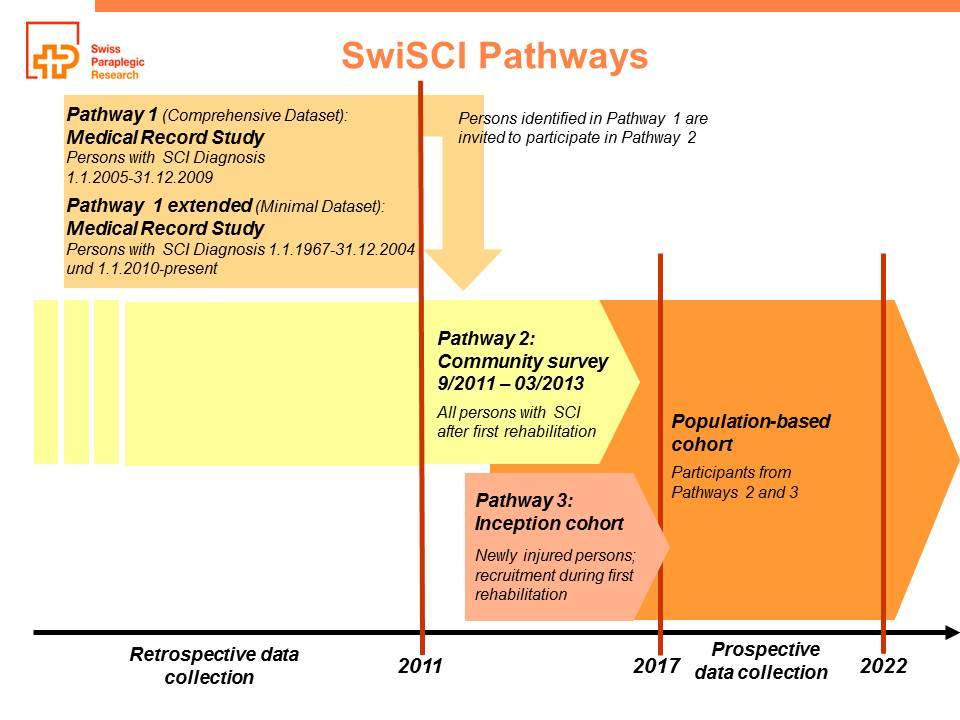 SwiSCI Pathways